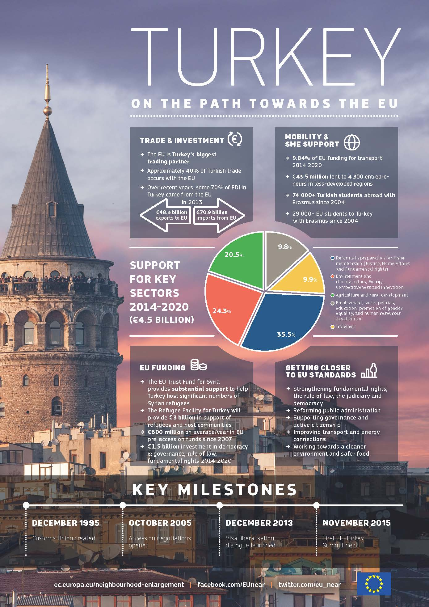 Quick facts and milestones on Turkey's path to joining the European Union.