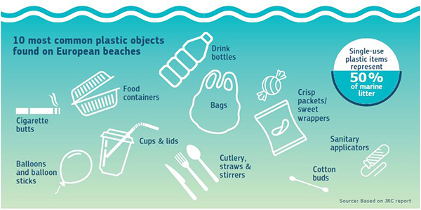 New rules to reduce single-use plastics